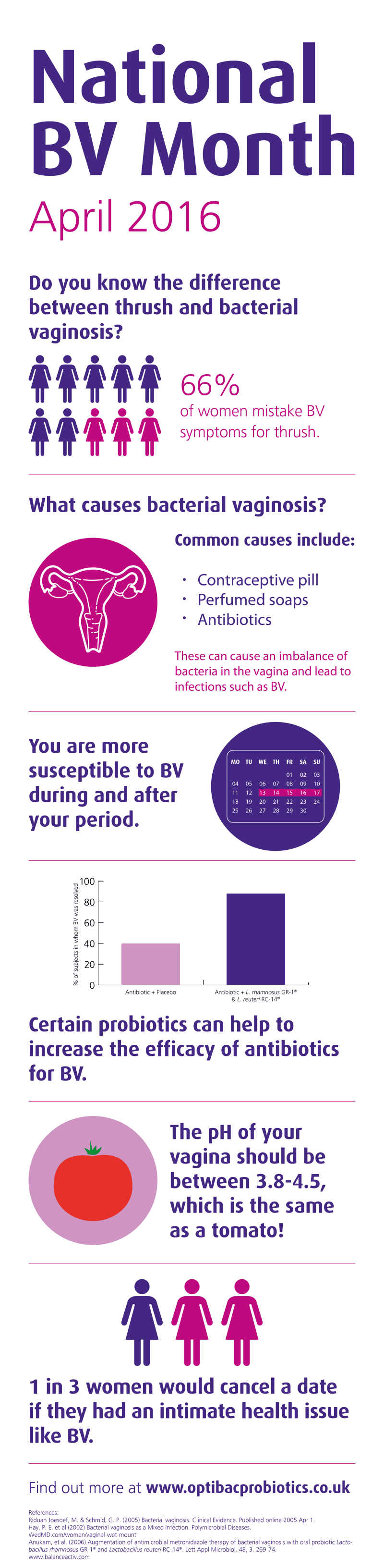National BV month infographic | Probiotics Learning Lab