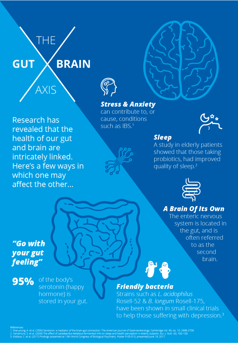Gut brain axis | Probiotics Learning Lab