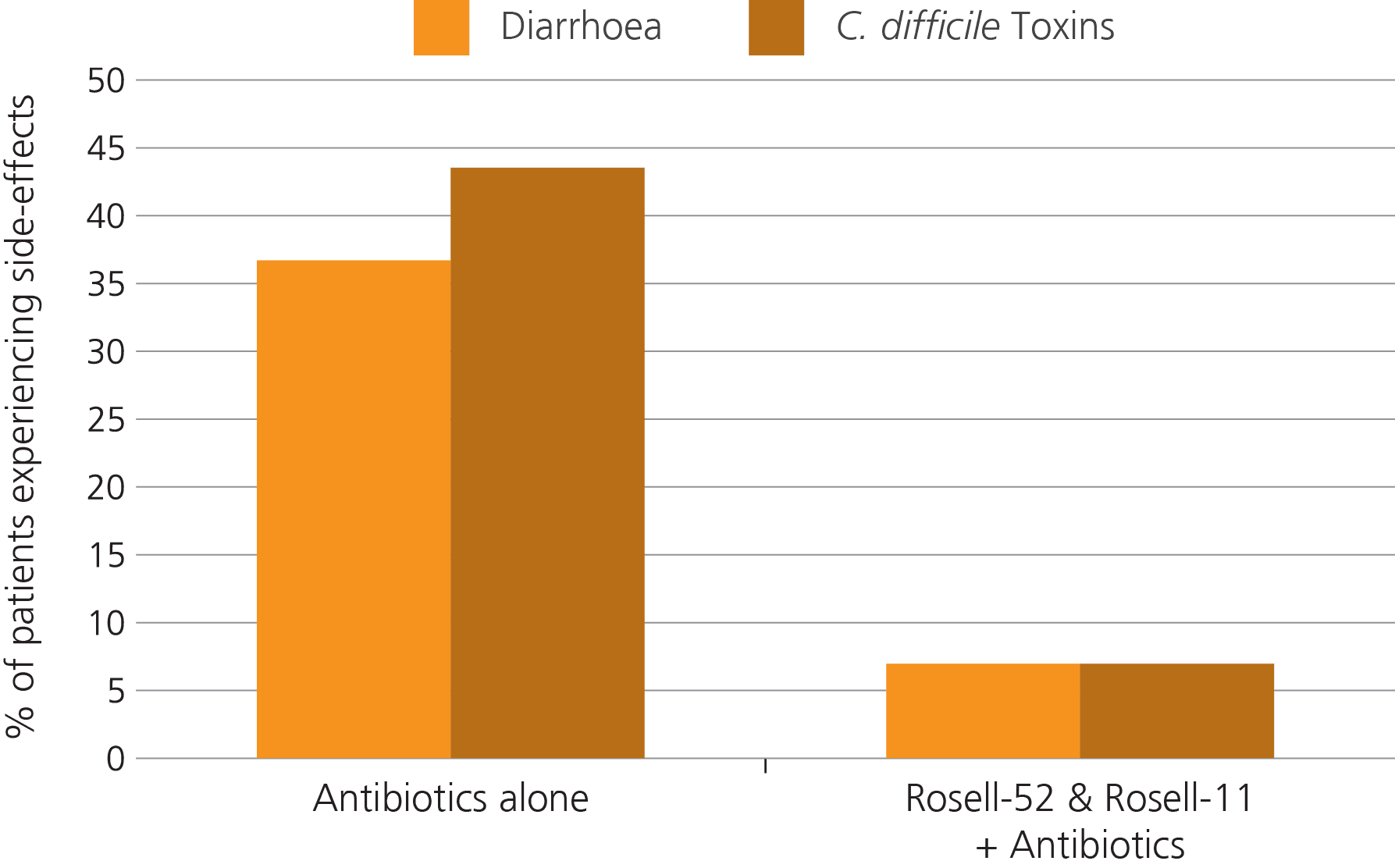 graph side effects antibiotics with probiotics