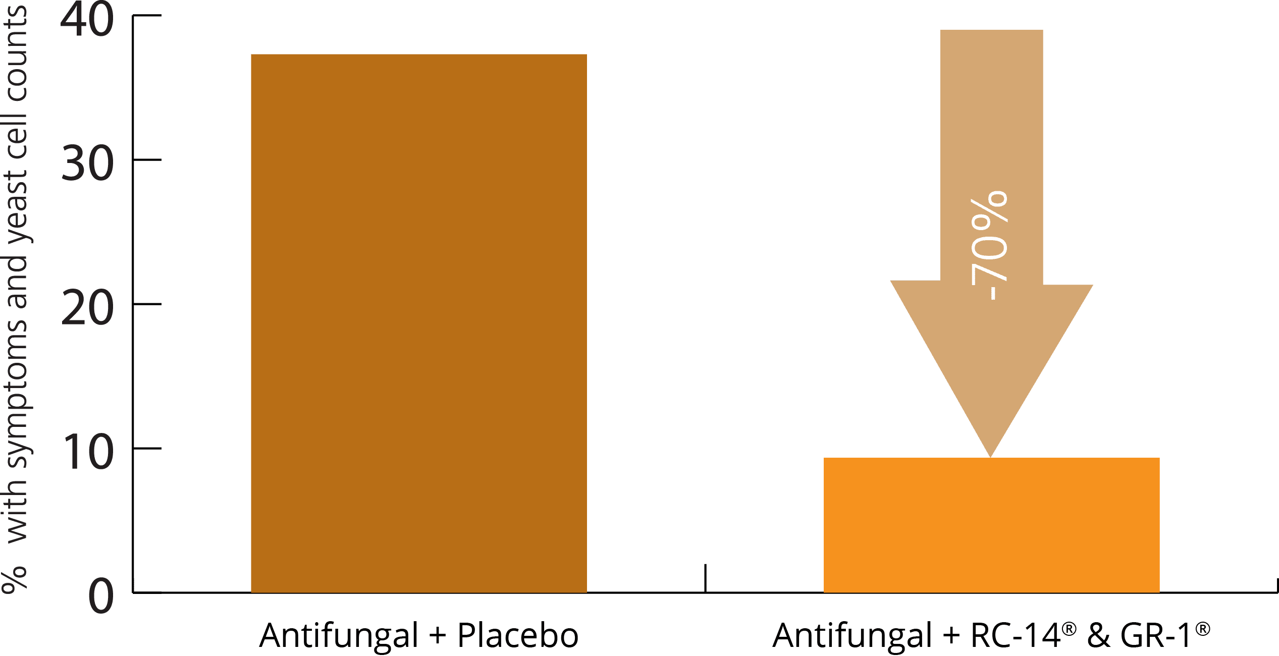 clinical trial probiotic v's antifungal